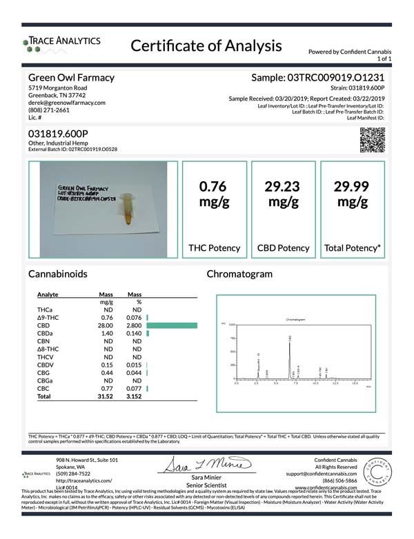 Certificate of Analysis for For Pet's Sake Hemp Extract with 600 mg of CBD.
